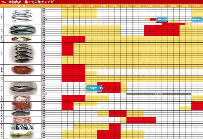 南紀勝浦串本魚情報.COM|旬の魚カレンダー
